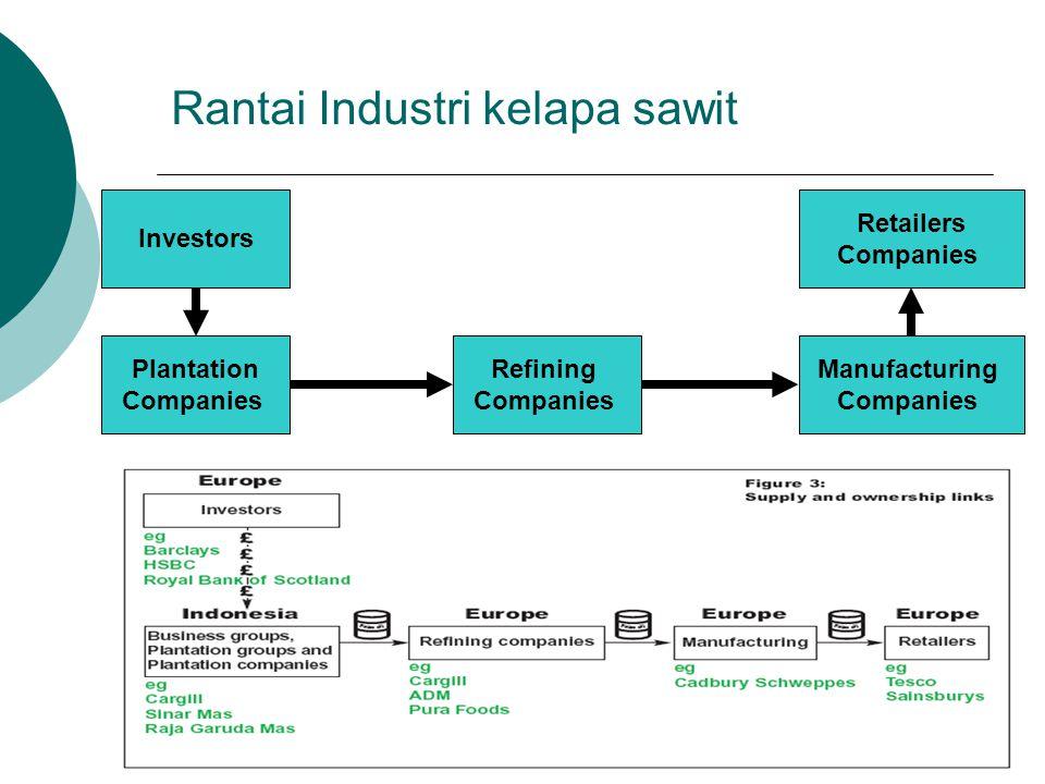 Rantai Industri kelapa sawit Investors Plantation Companies Refining Companies Manufacturing Companies Retailers Companies