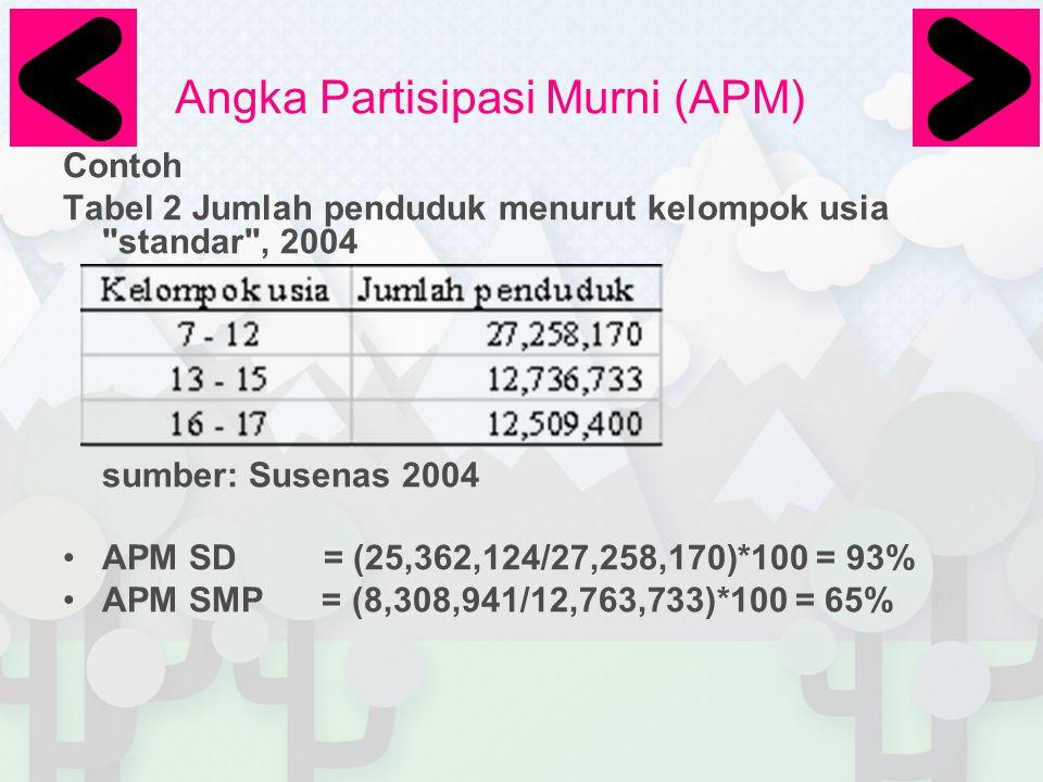Angka Partisipasi Murni (APM) Contoh Tabel 2 Jumlah penduduk menurut kelompok usia