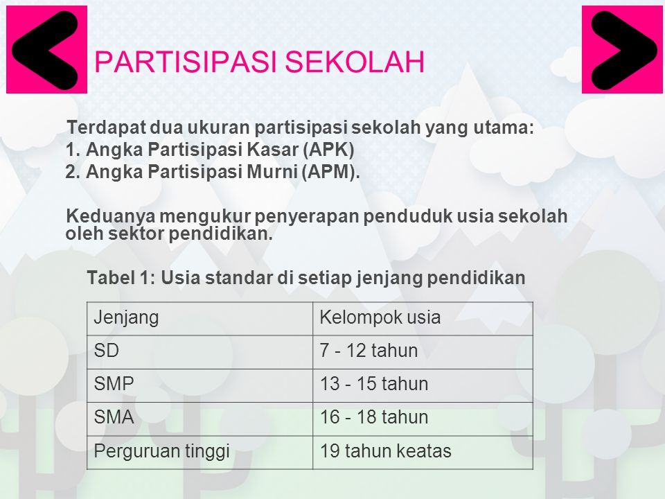 Angka Partisipasi Murni (APM) Contoh •Berikut adalah penghitungan APK menggunakan data Susenas 2004.