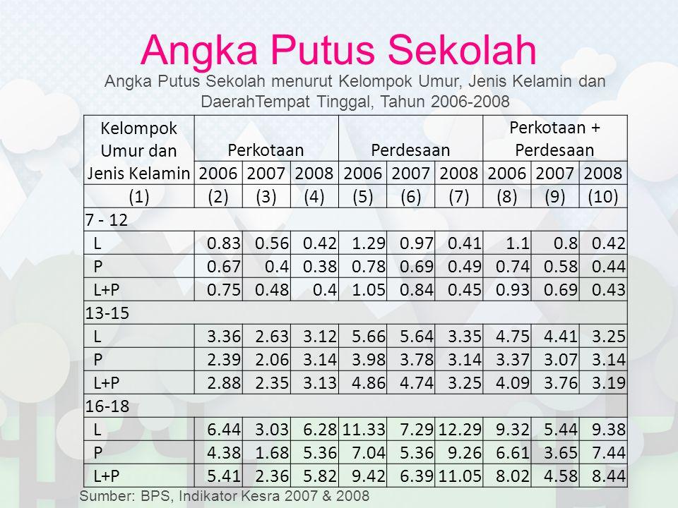 Angka Putus Sekolah Kelompok Umur dan Jenis Kelamin PerkotaanPerdesaan Perkotaan + Perdesaan 200620072008200620072008200620072008 (1)(2)(3)(4)(5)(6)(7