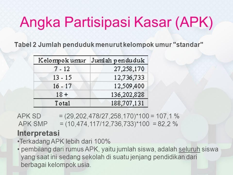 Angka Partisipasi Murni (APM) Definisi •persentase siswa dengan usia yang berkaitan dengan jenjang pendidikannya dari jumlah penduduk di usia yang sama.