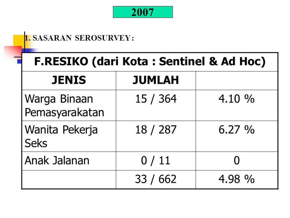 F.RESIKO (dari Kota : Sentinel & Ad Hoc) JENISJUMLAH Warga Binaan Pemasyarakatan 15 / 3644.10 % Wanita Pekerja Seks 18 / 2876.27 % Anak Jalanan0 / 110 33 / 6624.98 % 2007 1.