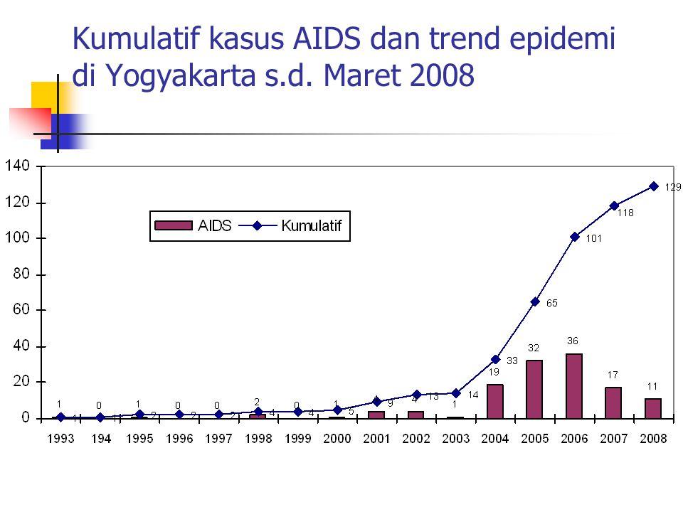 Kumulatif kasus AIDS dan trend epidemi di Yogyakarta s.d. Maret 2008