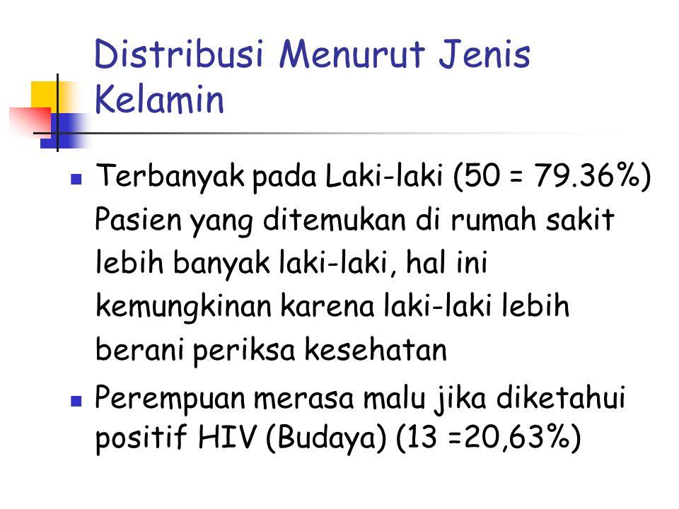 Distribusi Menurut Jenis Kelamin  Terbanyak pada Laki-laki (50 = 79.36%) Pasien yang ditemukan di rumah sakit lebih banyak laki-laki, hal ini kemungkinan karena laki-laki lebih berani periksa kesehatan  Perempuan merasa malu jika diketahui positif HIV (Budaya) (13 =20,63%)