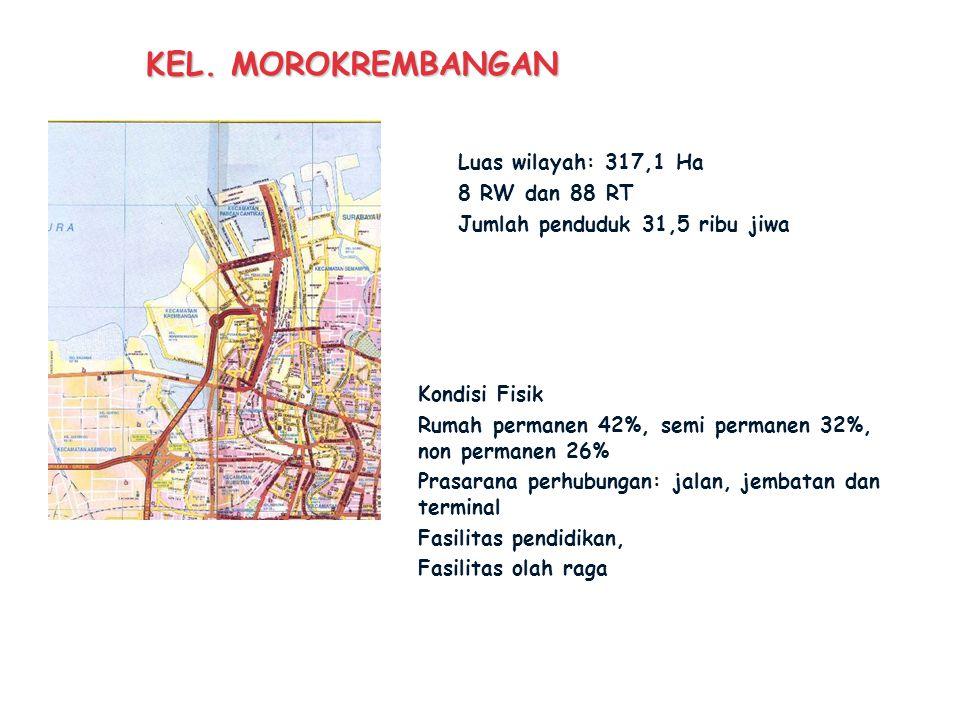 KEC. KREMBANGAN Luas lahan 834,1 Ha 5 Kelurahan: krembangan selatan, kemayoran, Perak Barat, Dupak dan Moro Krembangan Jumlah penduduk: 118 ribu jiwa