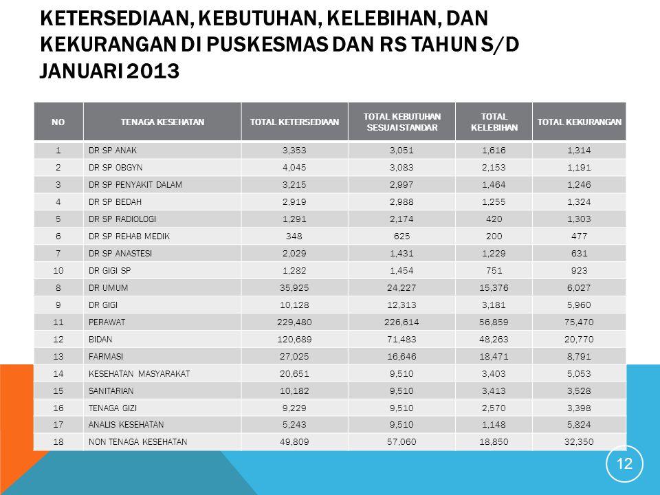 KETERSEDIAAN, KEBUTUHAN, KELEBIHAN, DAN KEKURANGAN DI PUSKESMAS DAN RS TAHUN S/D JANUARI 2013 NOTENAGA KESEHATANTOTAL KETERSEDIAAN TOTAL KEBUTUHAN SESUAI STANDAR TOTAL KELEBIHAN TOTAL KEKURANGAN 1DR SP ANAK3,3533,0511,6161,314 2DR SP OBGYN4,0453,0832,1531,191 3DR SP PENYAKIT DALAM3,2152,9971,4641,246 4DR SP BEDAH2,9192,9881,2551,324 5DR SP RADIOLOGI1,2912,1744201,303 6DR SP REHAB MEDIK348625200477 7DR SP ANASTESI2,0291,4311,229631 10DR GIGI SP1,2821,454751923 8DR UMUM35,92524,22715,3766,027 9DR GIGI10,12812,3133,1815,960 11PERAWAT229,480226,61456,85975,470 12BIDAN120,68971,48348,26320,770 13FARMASI27,02516,64618,4718,791 14KESEHATAN MASYARAKAT20,6519,5103,4035,053 15SANITARIAN10,1829,5103,4133,528 16TENAGA GIZI9,2299,5102,5703,398 17ANALIS KESEHATAN5,2439,5101,1485,824 18NON TENAGA KESEHATAN49,80957,06018,85032,350 12