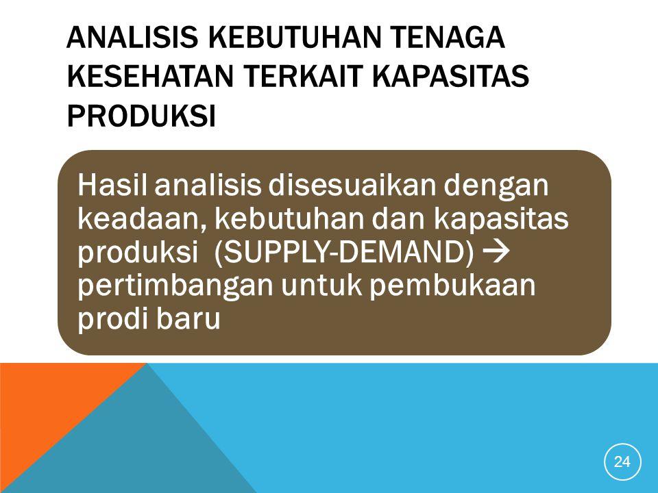 ANALISIS KEBUTUHAN TENAGA KESEHATAN TERKAIT KAPASITAS PRODUKSI Hasil analisis disesuaikan dengan keadaan, kebutuhan dan kapasitas produksi (SUPPLY-DEMAND)  pertimbangan untuk pembukaan prodi baru 24
