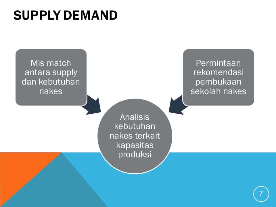 SUPPLY DEMAND Analisis kebutuhan nakes terkait kapasitas produksi Mis match antara supply dan kebutuhan nakes Permintaan rekomendasi pembukaan sekolah nakes 7