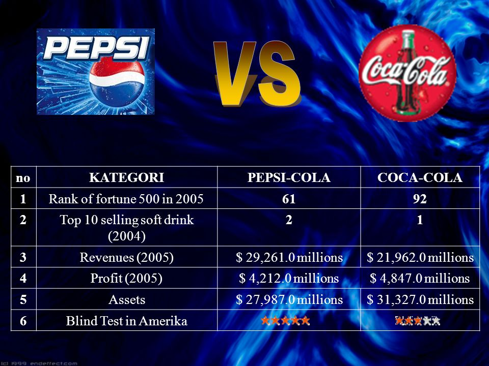 noKATEGORIPEPSI-COLACOCA-COLA 1Rank of fortune 500 in 20056192 2Top 10 selling soft drink (2004) 21 3Revenues (2005)$ 29,261.0 millions$ 21,962.0 mill