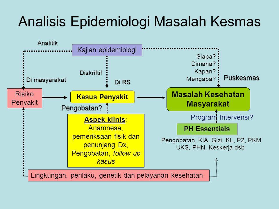 Kasus Penyakit Masalah Kesehatan Masyarakat Kajian epidemiologi Risiko Penyakit Aspek klinis Aspek klinis: Anamnesa, pemeriksaan fisik dan penunjang D