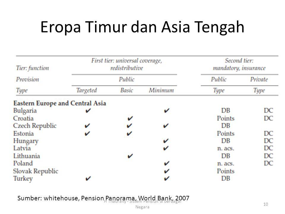 Eropa Timur dan Asia Tengah Sumber: whitehouse, Pension Panorama, World Bank, 2007 H Thabrany - Sistem Pensiun di berbagai Negara 10