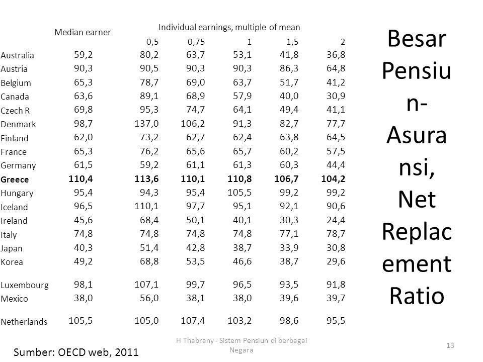 Besar Pensiu n- Asura nsi, Net Replac ement Ratio Median earner Individual earnings, multiple of mean 0,50,7511,52 Australia 59,280,263,753,141,836,8