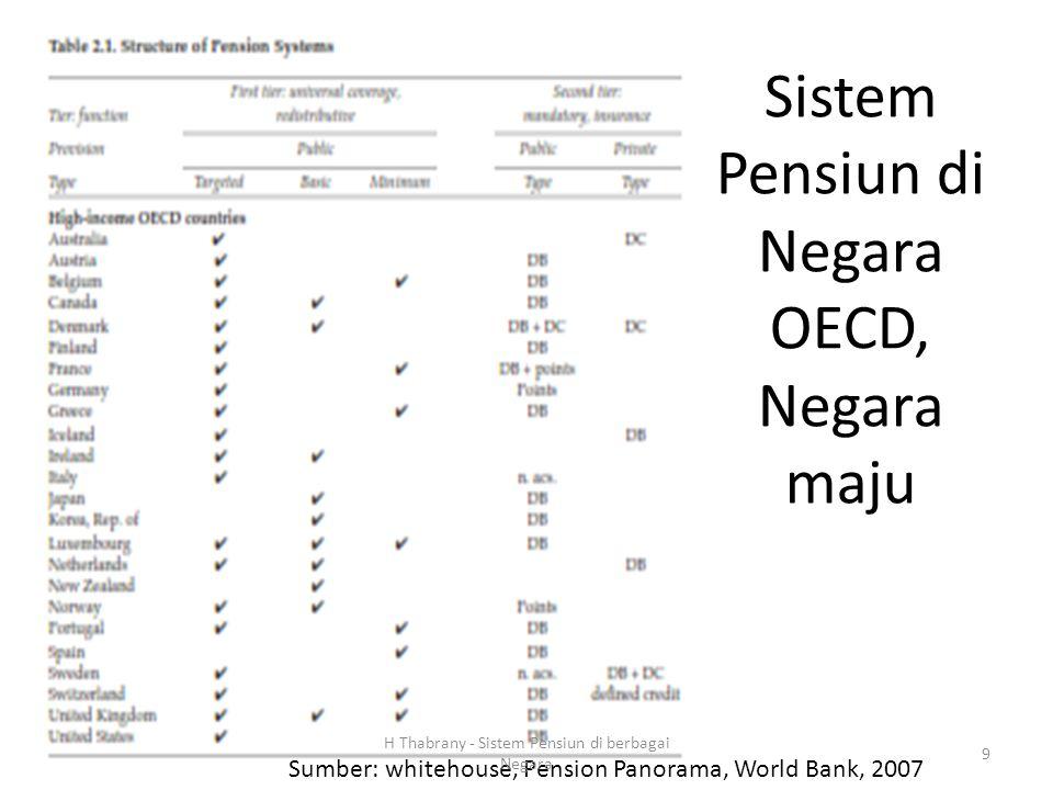 Sistem Pensiun di Negara OECD, Negara maju Sumber: whitehouse, Pension Panorama, World Bank, 2007 H Thabrany - Sistem Pensiun di berbagai Negara 9