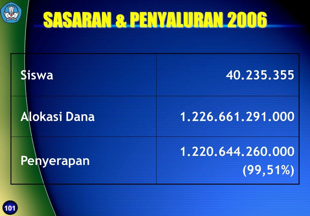 101 SASARAN & PENYALURAN 2006 Siswa 40.235.355 Alokasi Dana 1.226.661.291.000 Penyerapan 1.220.644.260.000 (99,51%)