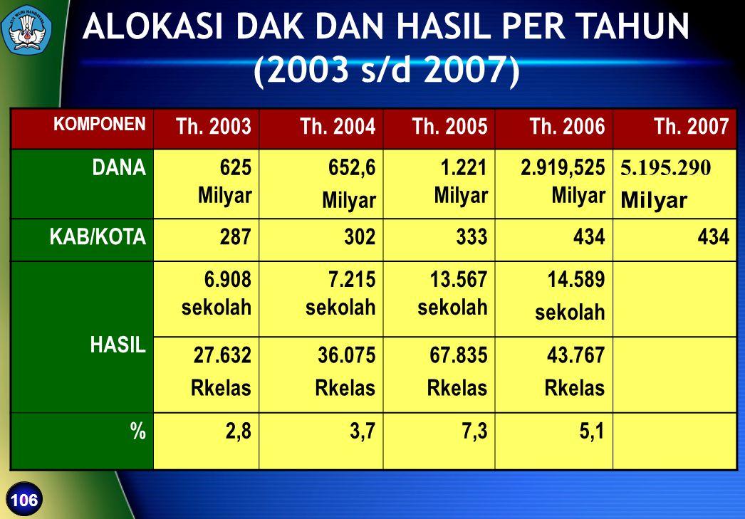 106 ALOKASI DAK DAN HASIL PER TAHUN (2003 s/d 2007) KOMPONEN Th. 2003Th. 2004 Th. 2005Th. 2006Th. 2007 DANA625 Milyar 652,6 Milyar 1.221 Milyar 2.919,