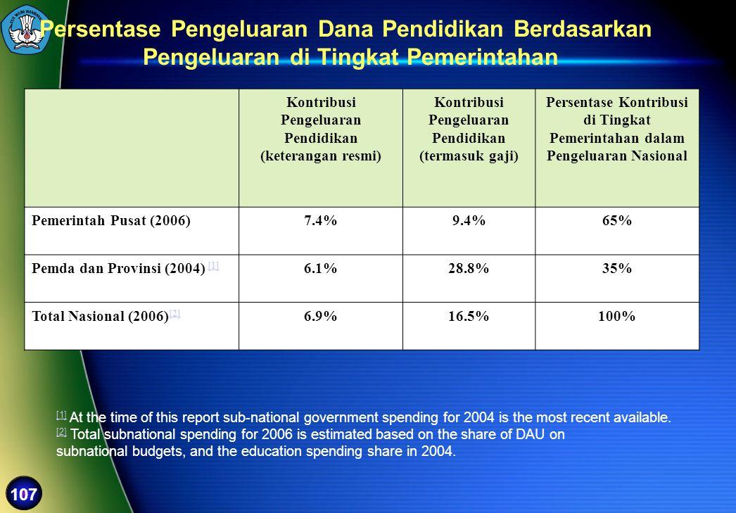 107 Kontribusi Pengeluaran Pendidikan (keterangan resmi) Kontribusi Pengeluaran Pendidikan (termasuk gaji) Persentase Kontribusi di Tingkat Pemerintah