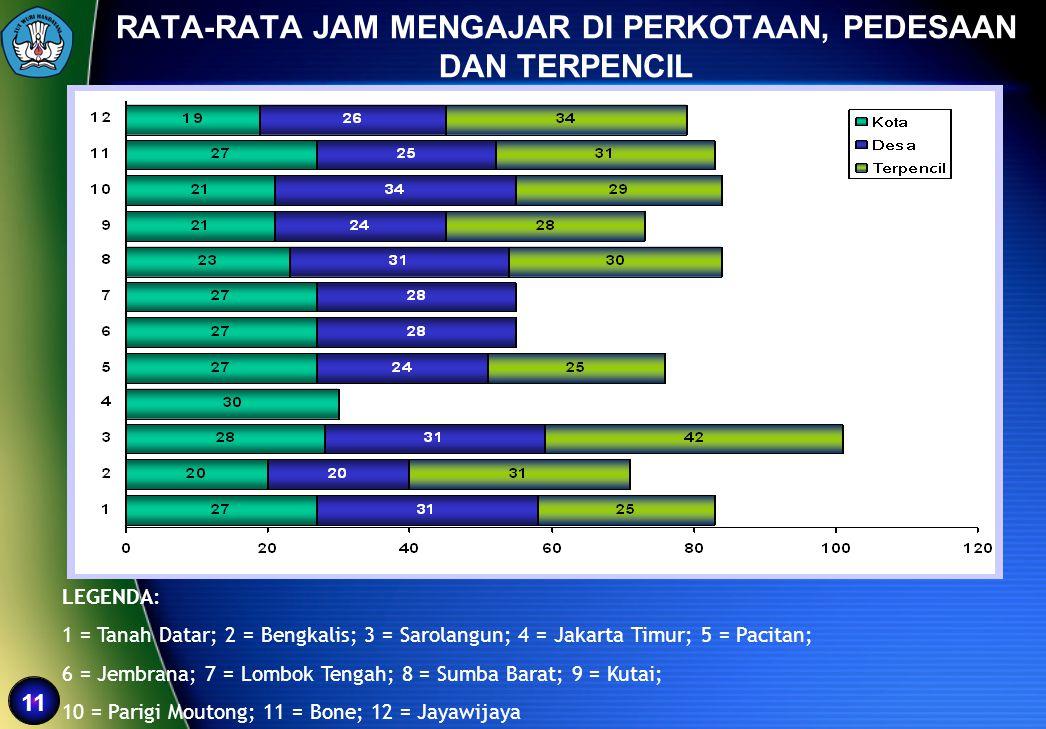 11 LEGENDA: 1 = Tanah Datar; 2 = Bengkalis; 3 = Sarolangun; 4 = Jakarta Timur; 5 = Pacitan; 6 = Jembrana; 7 = Lombok Tengah; 8 = Sumba Barat; 9 = Kuta