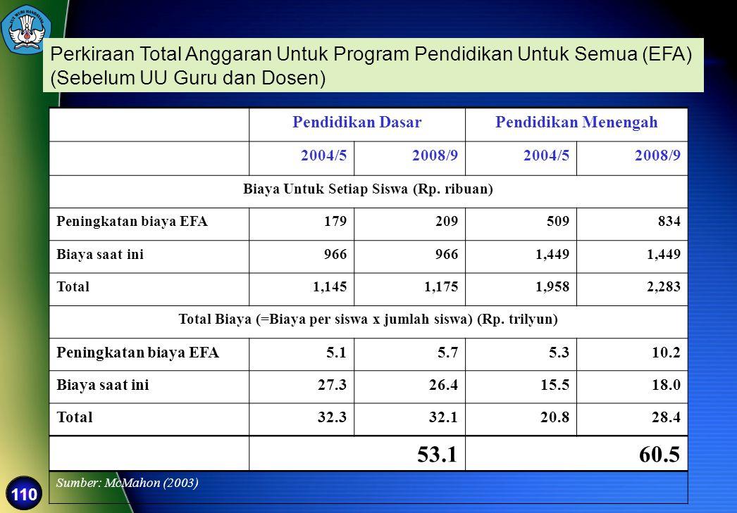 110 Perkiraan Total Anggaran Untuk Program Pendidikan Untuk Semua (EFA) (Sebelum UU Guru dan Dosen) Pendidikan DasarPendidikan Menengah 2004/52008/920