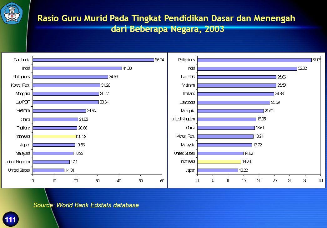 111 Rasio Guru Murid Pada Tingkat Pendidikan Dasar dan Menengah dari Beberapa Negara, 2003 Source: World Bank Edstats database