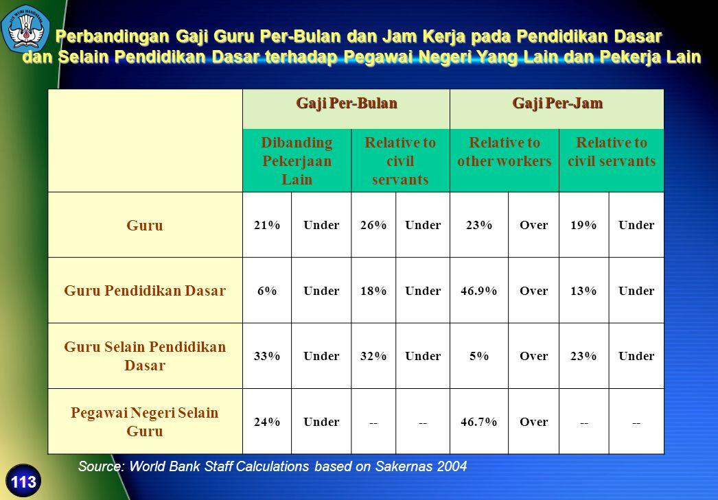113 Gaji Per-Bulan Gaji Per-Jam Dibanding Pekerjaan Lain Relative to civil servants Relative to other workers Relative to civil servants Guru 21%Under
