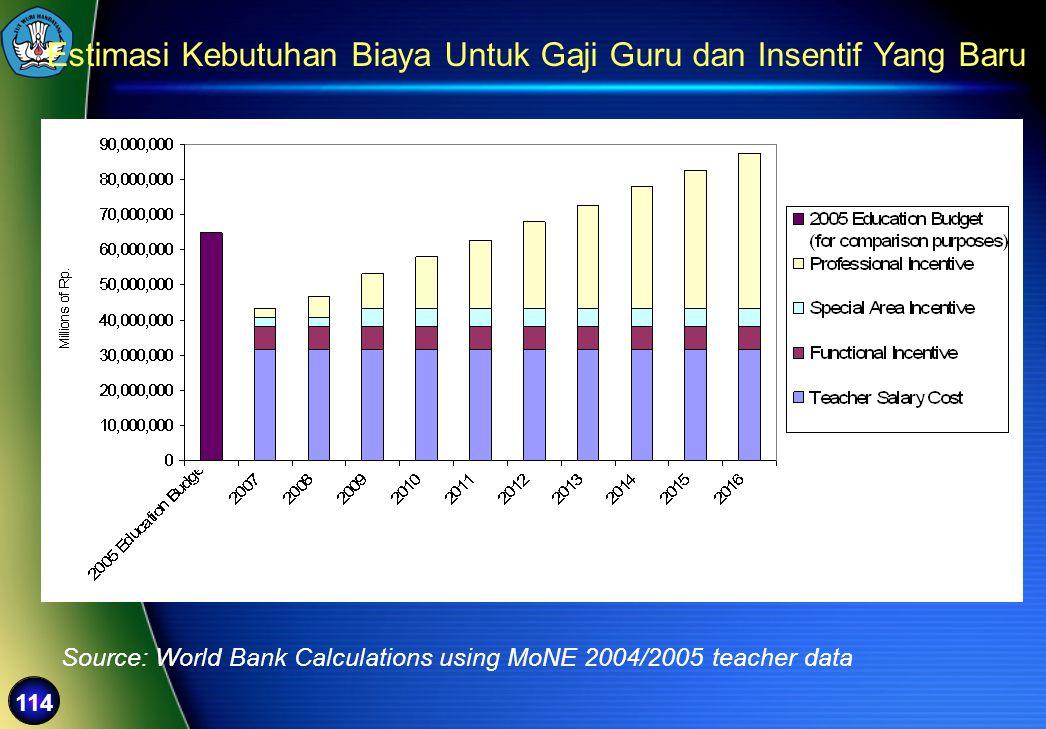 114 Estimasi Kebutuhan Biaya Untuk Gaji Guru dan Insentif Yang Baru Source: World Bank Calculations using MoNE 2004/2005 teacher data
