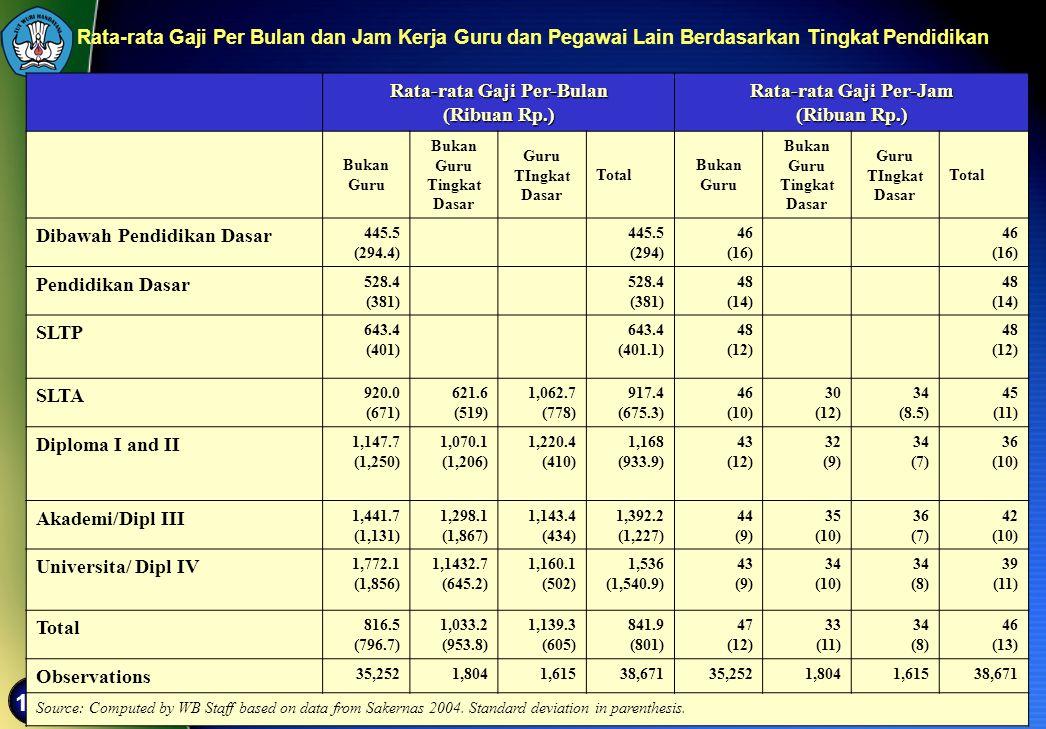115 Rata-rata Gaji Per-Bulan (Ribuan Rp.) Rata-rata Gaji Per-Jam (Ribuan Rp.) Bukan Guru Bukan Guru Tingkat Dasar Guru TIngkat Dasar Total Bukan Guru
