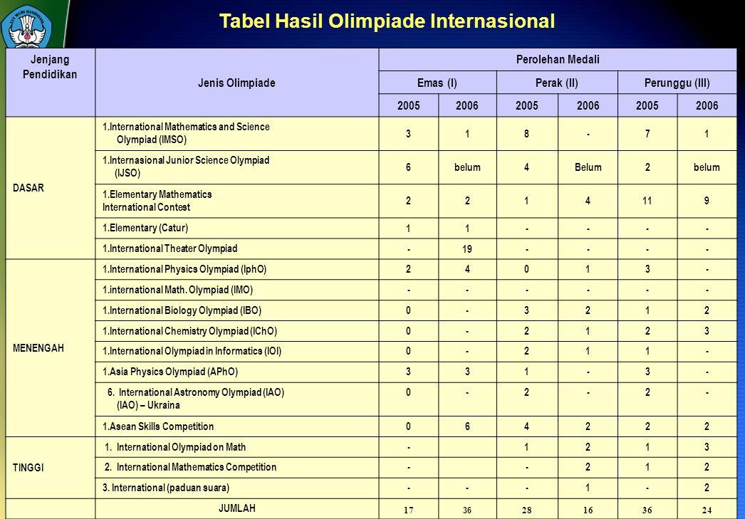 118 Jenjang Pendidikan Jenis Olimpiade Perolehan Medali Emas (I)Perak (II)Perunggu (III) 200520062005200620052006 DASAR 1.International Mathematics an