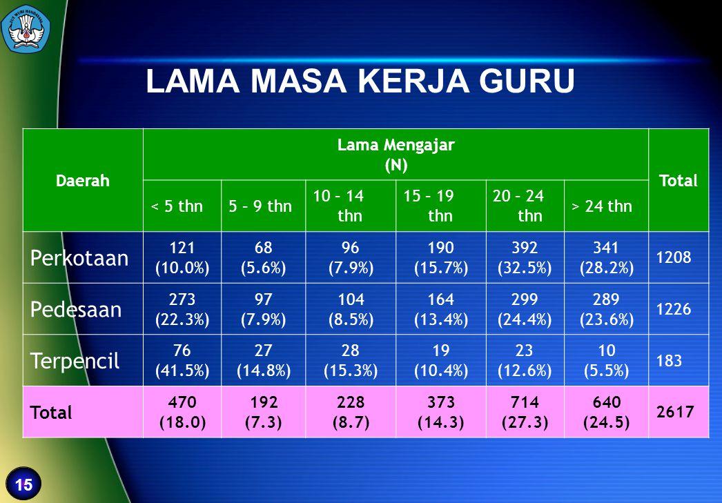 15 LAMA MASA KERJA GURU Daerah Lama Mengajar (N) Total < 5 thn5 – 9 thn 10 – 14 thn 15 – 19 thn 20 – 24 thn > 24 thn Perkotaan 121 (10.0%) 68 (5.6%) 9