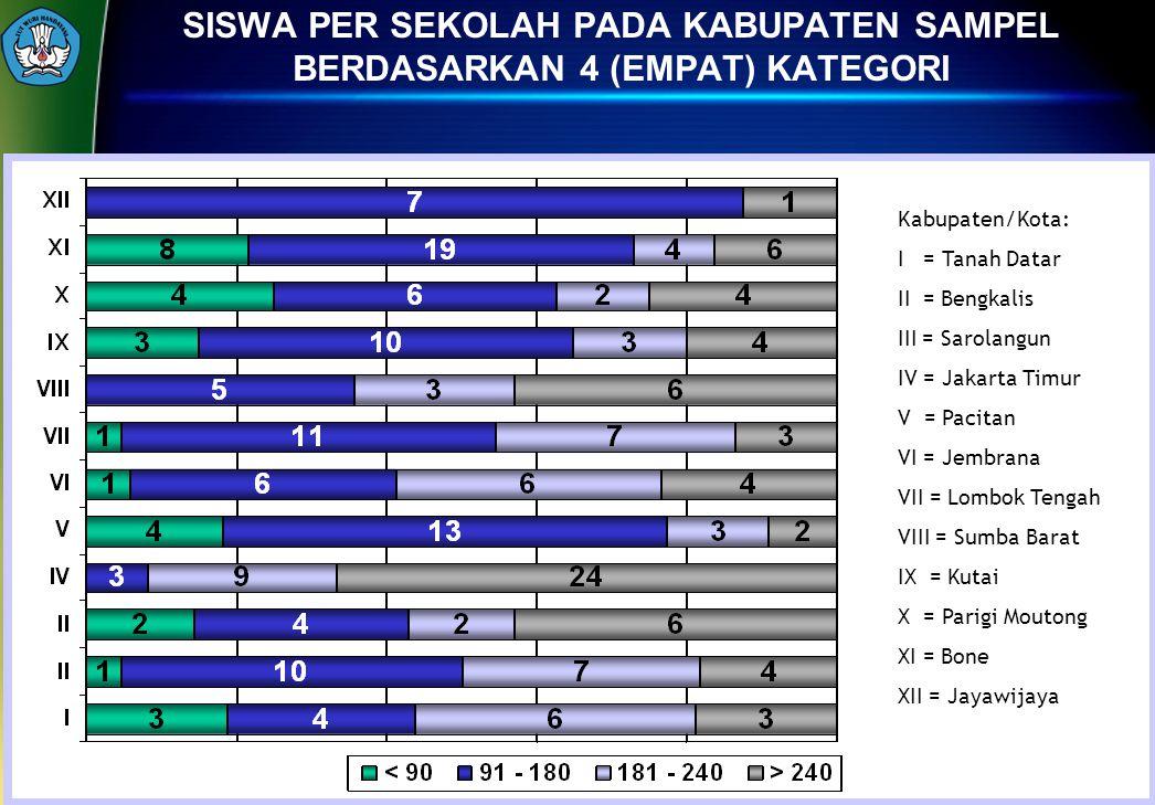 20 SISWA PER SEKOLAH PADA KABUPATEN SAMPEL BERDASARKAN 4 (EMPAT) KATEGORI Kabupaten/Kota: I = Tanah Datar II = Bengkalis III = Sarolangun IV = Jakarta