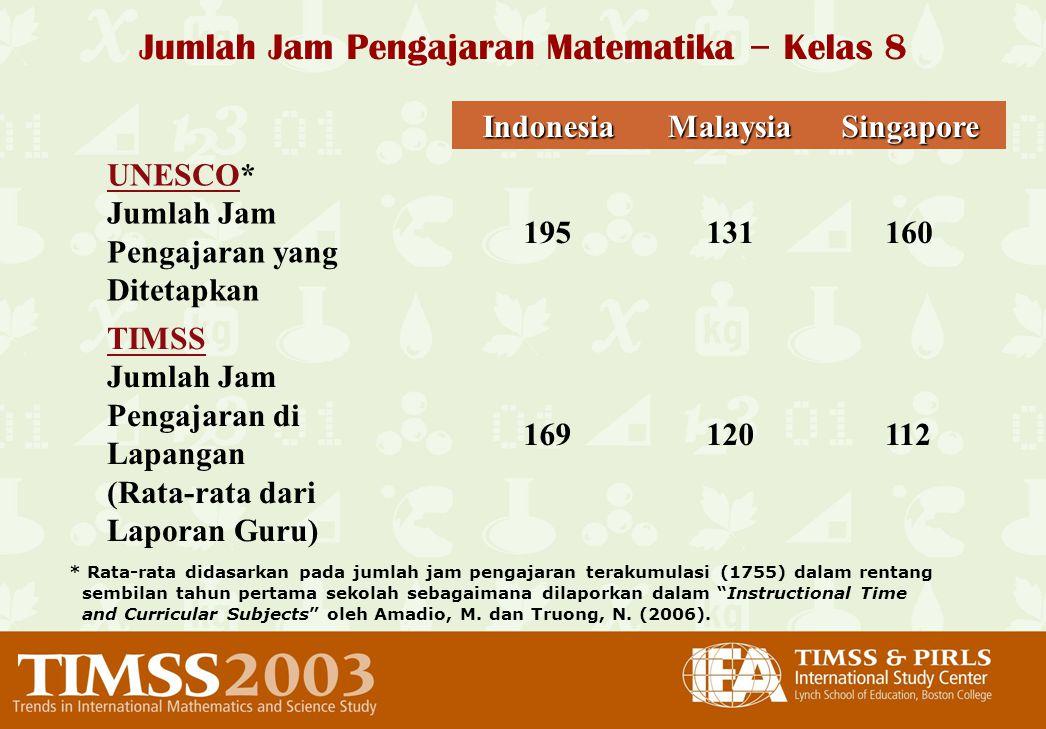 21 Jumlah Jam Pengajaran Matematika – Kelas 8IndonesiaMalaysiaSingapore UNESCO* Jumlah Jam Pengajaran yang Ditetapkan 195131160 TIMSS Jumlah Jam Penga