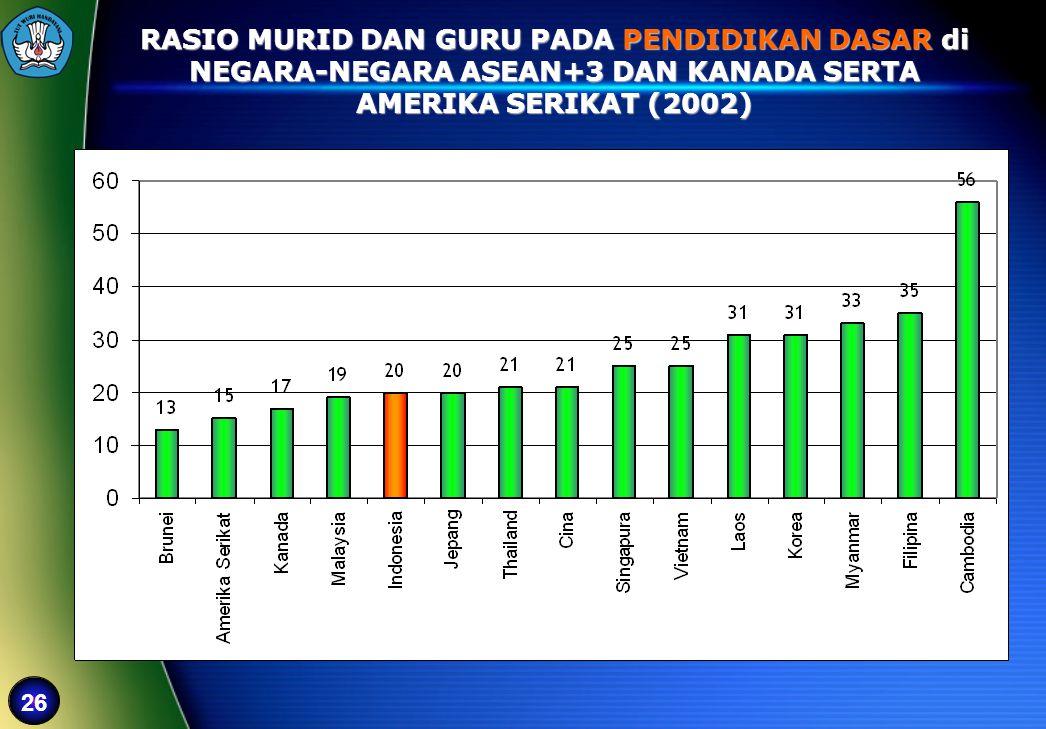 26 RASIO MURID DAN GURU PADA PENDIDIKAN DASAR di NEGARA-NEGARA ASEAN+3 DAN KANADA SERTA AMERIKA SERIKAT (2002)
