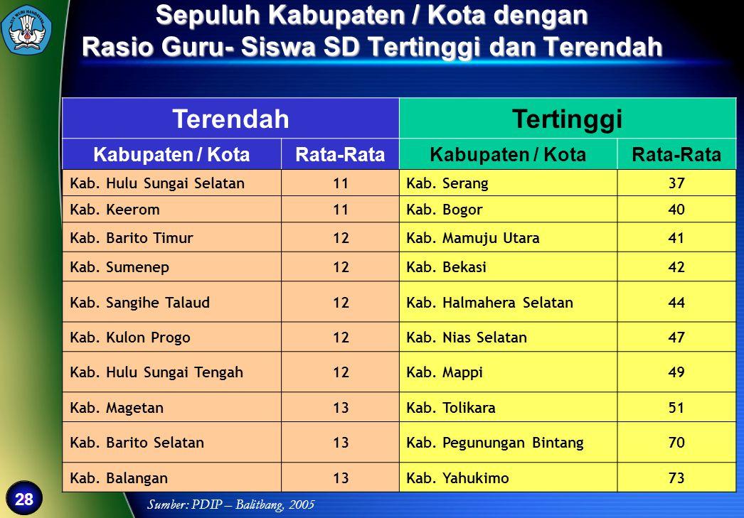 28 Sepuluh Kabupaten / Kota dengan Rasio Guru- Siswa SD Tertinggi dan Terendah TerendahTertinggi Kabupaten / KotaRata-RataKabupaten / KotaRata-Rata Ka