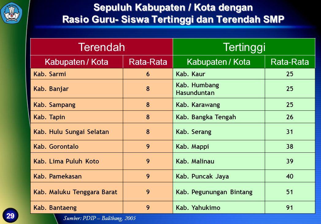 29 Sepuluh Kabupaten / Kota dengan Rasio Guru- Siswa Tertinggi dan Terendah SMP TerendahTertinggi Kabupaten / KotaRata-RataKabupaten / KotaRata-Rata K