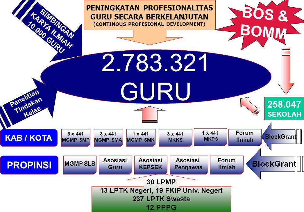 2.783.321 GURU BIMBINGAN KARYA ILMIAH 10.000 GURU BOS & BOMM PENINGKATAN PROFESIONALITAS GURU SECARA BERKELANJUTAN (CONTINOUS PROFESIONAL DEVELOPMENT)