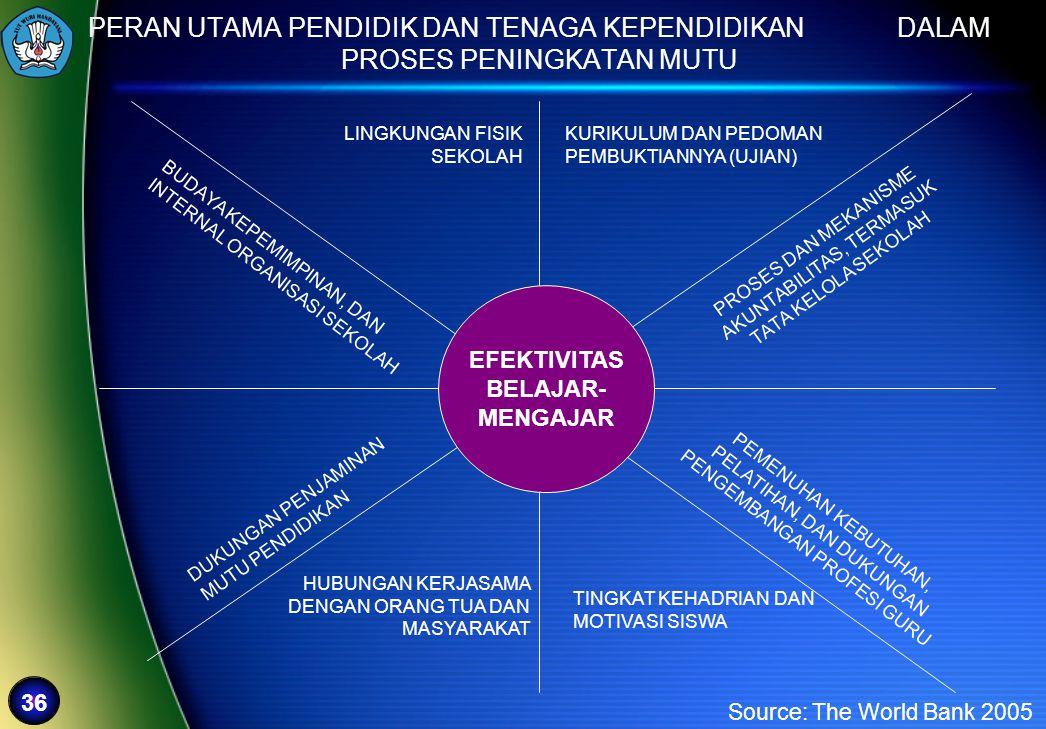 36 PERAN UTAMA PENDIDIK DAN TENAGA KEPENDIDIKAN DALAM PROSES PENINGKATAN MUTU Source: The World Bank 2005 EFEKTIVITAS BELAJAR- MENGAJAR KURIKULUM DAN