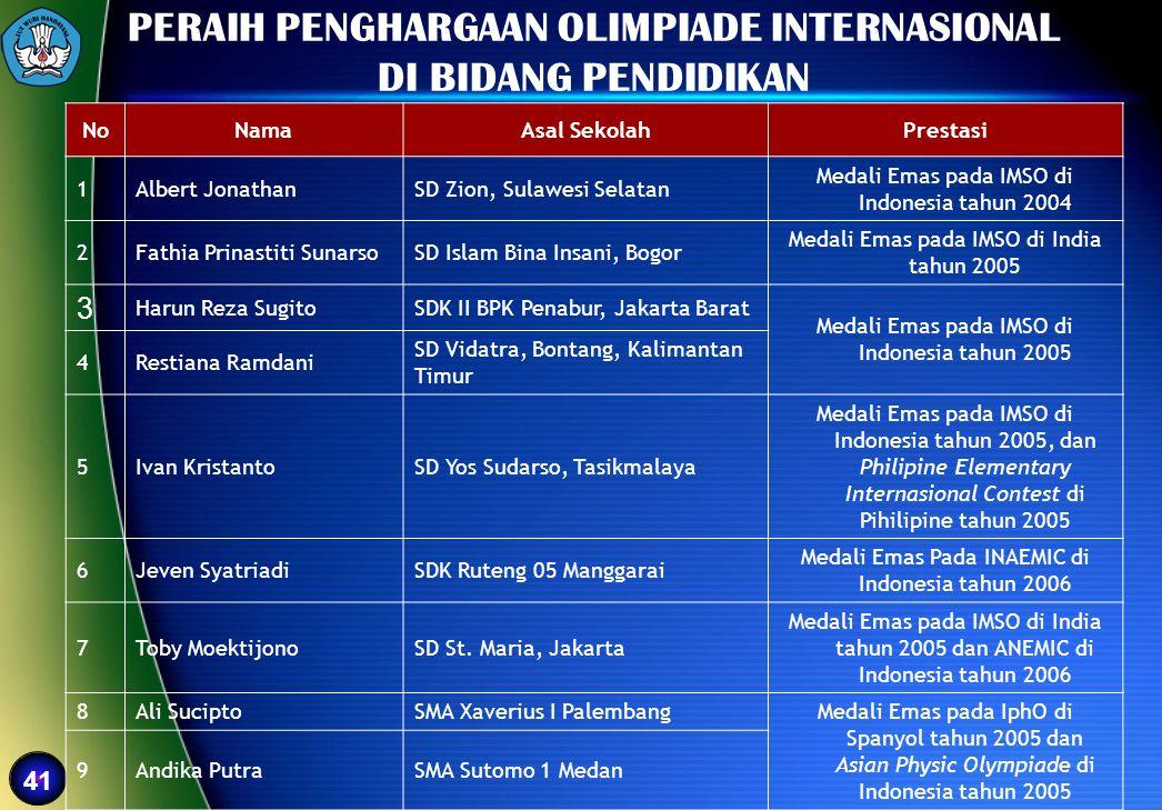 41 PERAIH PENGHARGAAN OLIMPIADE INTERNASIONAL DI BIDANG PENDIDIKAN NoNamaAsal SekolahPrestasi 1Albert JonathanSD Zion, Sulawesi Selatan Medali Emas pa