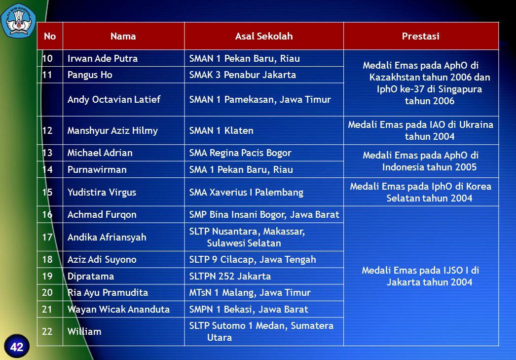 42 NoNamaAsal SekolahPrestasi 10Irwan Ade PutraSMAN 1 Pekan Baru, Riau Medali Emas pada AphO di Kazakhstan tahun 2006 dan IphO ke-37 di Singapura tahu