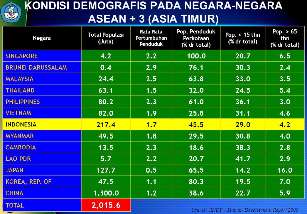 48 Source: UNDP - Human Development Report 2005 KONDISI DEMOGRAFIS PADA NEGARA-NEGARA ASEAN + 3 (ASIA TIMUR) Negara Total Populasi (Juta) Rata-Rata Pe
