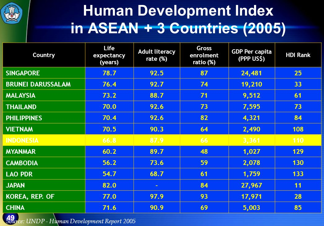 49 Human Development Index in ASEAN + 3 Countries (2005) Country Life expectancy (years) Adult literacy rate (%) Gross enrolment ratio (%) GDP Per capita (PPP US$) HDI Rank SINGAPORE 78.792.58724,48125 BRUNEI DARUSSALAM 76.492.77419,21033 MALAYSIA 73.288.7719,51261 THAILAND 70.092.6737,59573 PHILIPPINES 70.492.6824,32184 VIETNAM 70.590.3642,490108 INDONESIA 66.887.9663,361110 MYANMAR 60.289.7481,027129 CAMBODIA 56.273.6592,078130 LAO PDR 54.768.7611,759133 JAPAN 82.0-8427,96711 KOREA, REP.
