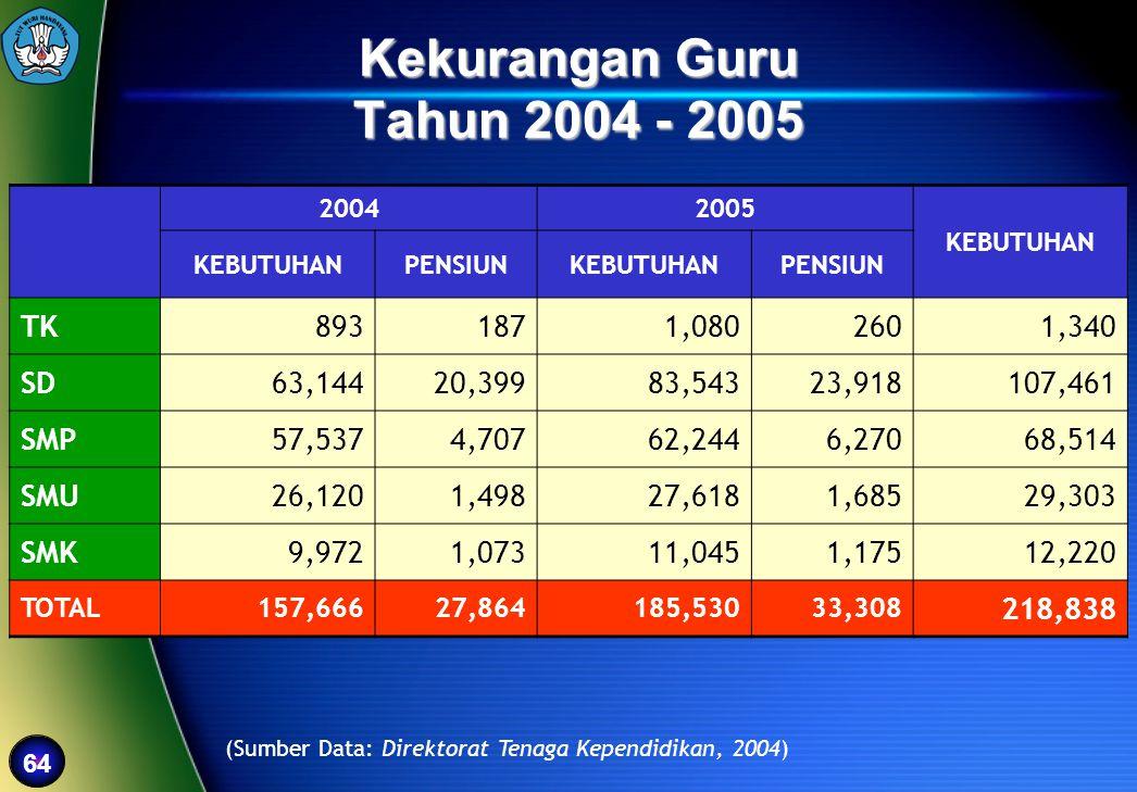 64 Kekurangan Guru Tahun 2004 - 2005 (Sumber Data: Direktorat Tenaga Kependidikan, 2004) 20042005 KEBUTUHAN PENSIUNKEBUTUHANPENSIUN TK8931871,0802601,
