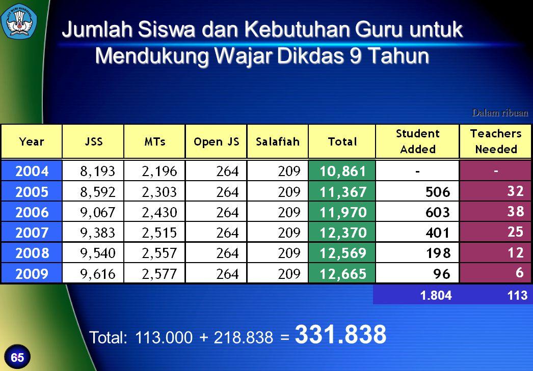 65 Jumlah Siswa dan Kebutuhan Guru untuk Mendukung Wajar Dikdas 9 Tahun Dalam ribuan 113 Total: 113.000 + 218.838 = 331.838 1.804