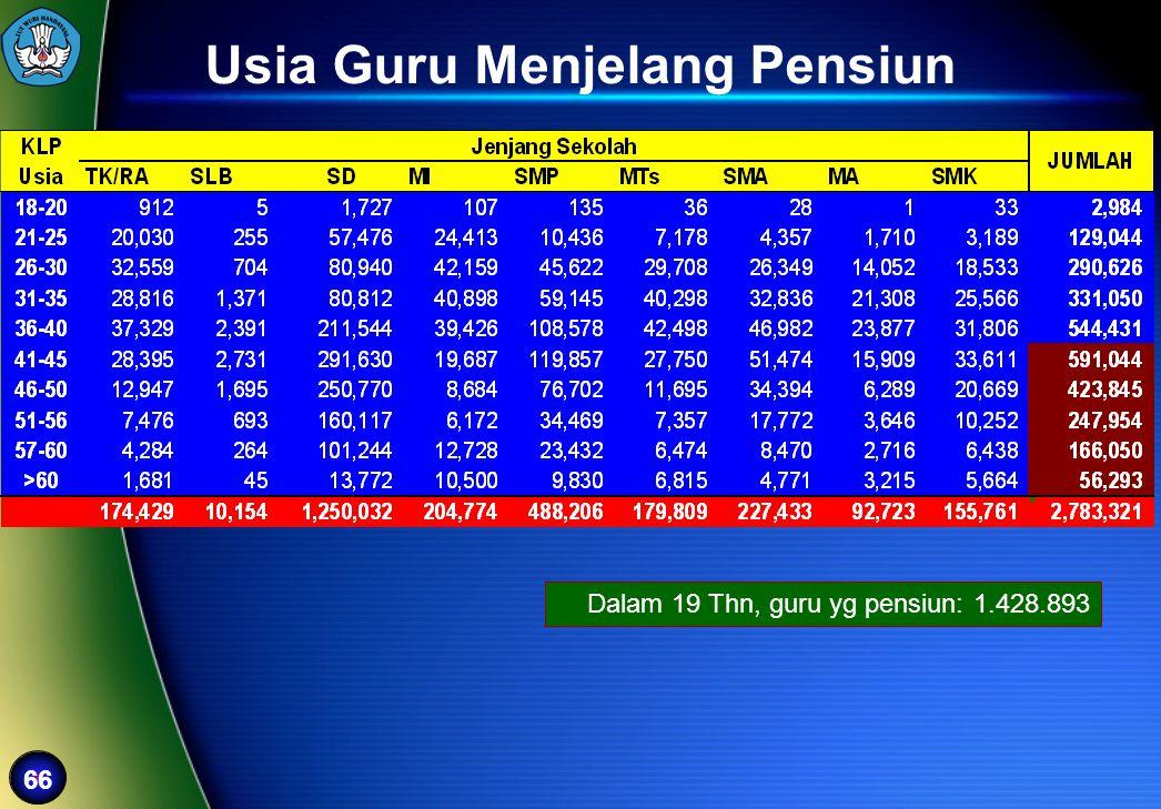 66 Usia Guru Menjelang Pensiun Dalam 19 Thn, guru yg pensiun: 1.428.893