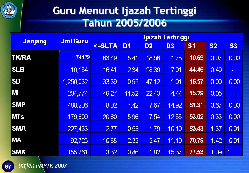 67 Guru Menurut Ijazah Tertinggi Tahun 2005/2006 Ditjen PMPTK 2007