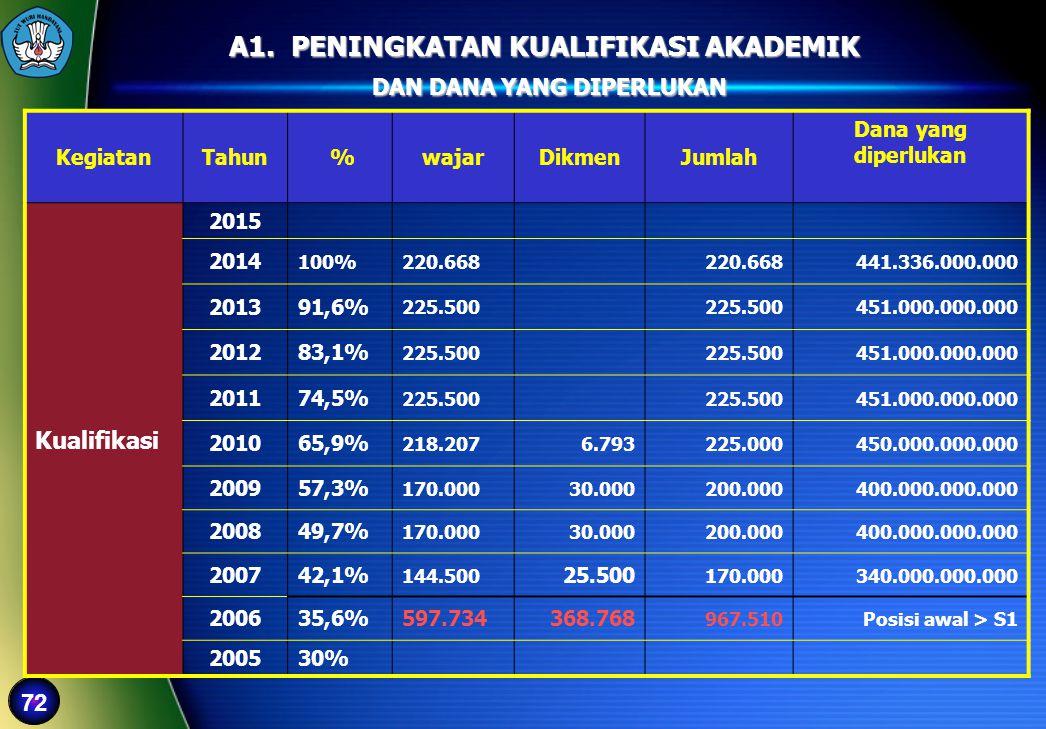 72 A1. PENINGKATAN KUALIFIKASI AKADEMIK DAN DANA YANG DIPERLUKAN DAN DANA YANG DIPERLUKAN KegiatanTahun %wajarDikmenJumlah Dana yang diperlukan Kualif