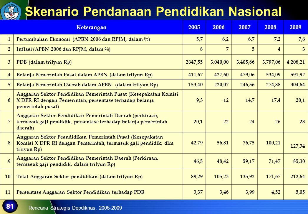 81 Keterangan20052006200720082009 1Pertumbuhan Ekonomi (APBN 2006 dan RPJM, dalam %)5,76,26,77,27,6 2Inflasi (APBN 2006 dan RPJM, dalam %)87543 3PDB (