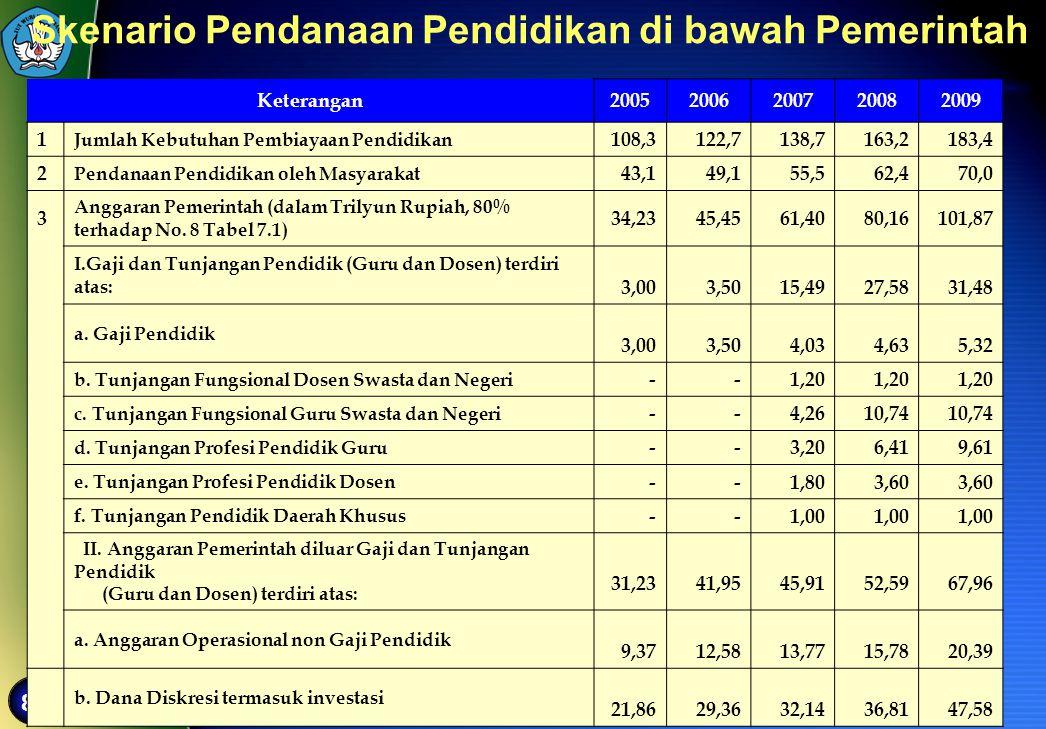 82 Keterangan20052006200720082009 1 Jumlah Kebutuhan Pembiayaan Pendidikan 108,3122,7138,7163,2183,4 2 Pendanaan Pendidikan oleh Masyarakat 43,149,155