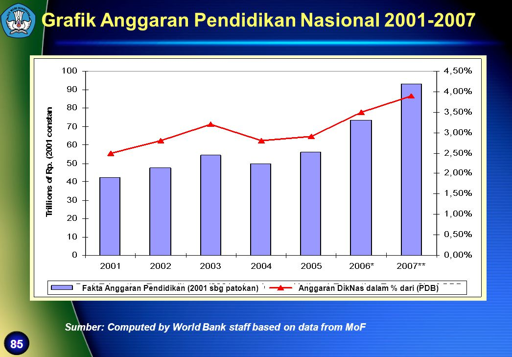 85 Grafik Anggaran Pendidikan Nasional 2001-2007 Sumber: Computed by World Bank staff based on data from MoF Fakta Anggaran Pendidikan (2001 sbg patok