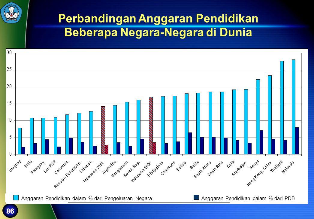 86 Perbandingan Anggaran Pendidikan Beberapa Negara-Negara di Dunia Anggaran Pendidikan dalam % dari Pengeluaran Negara Anggaran Pendidikan dalam % da