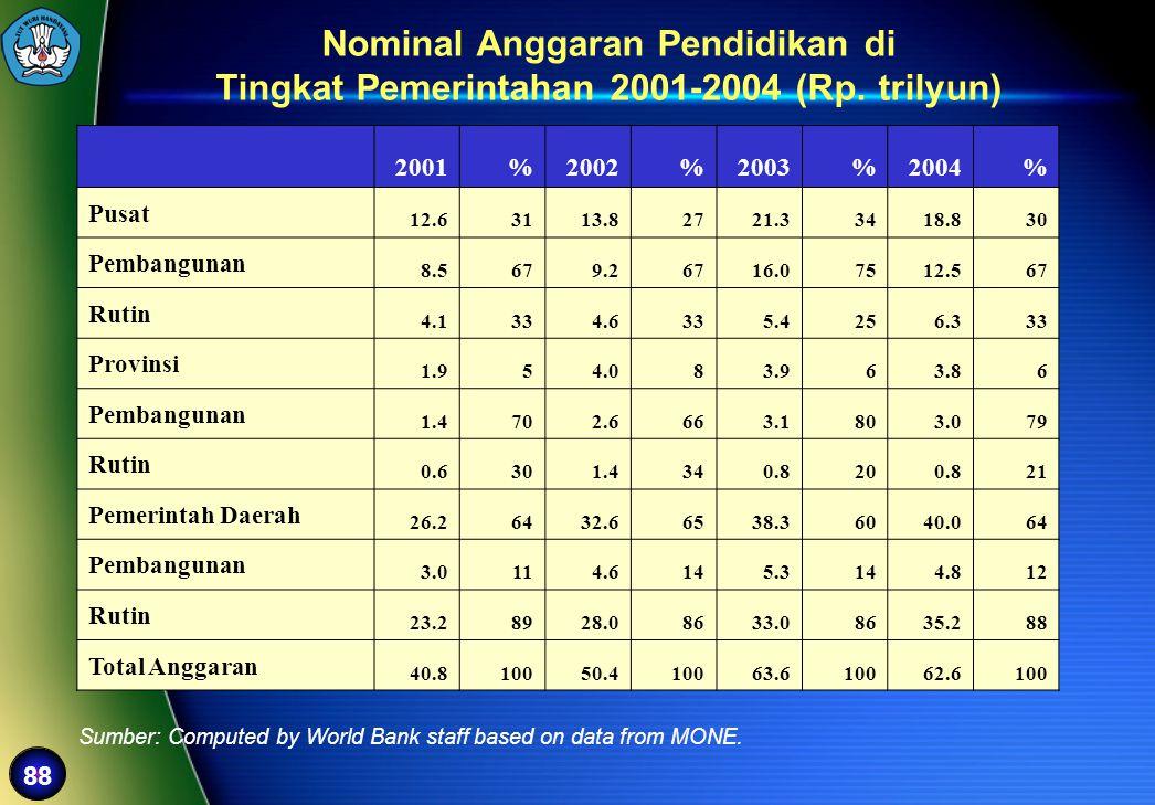 88 2001%2002%2003%2004% Pusat 12.63113.82721.33418.830 Pembangunan 8.5679.26716.07512.567 Rutin 4.1334.6335.4256.333 Provinsi 1.954.083.963.86 Pembang