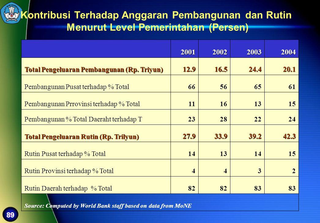 89 2001200220032004 Total Pengeluaran Pembangunan (Rp. Triyun) 12.916.524.420.1 Pembangunan Pusat terhadap % Total66566561 Pembangunan Prrovinsi terha